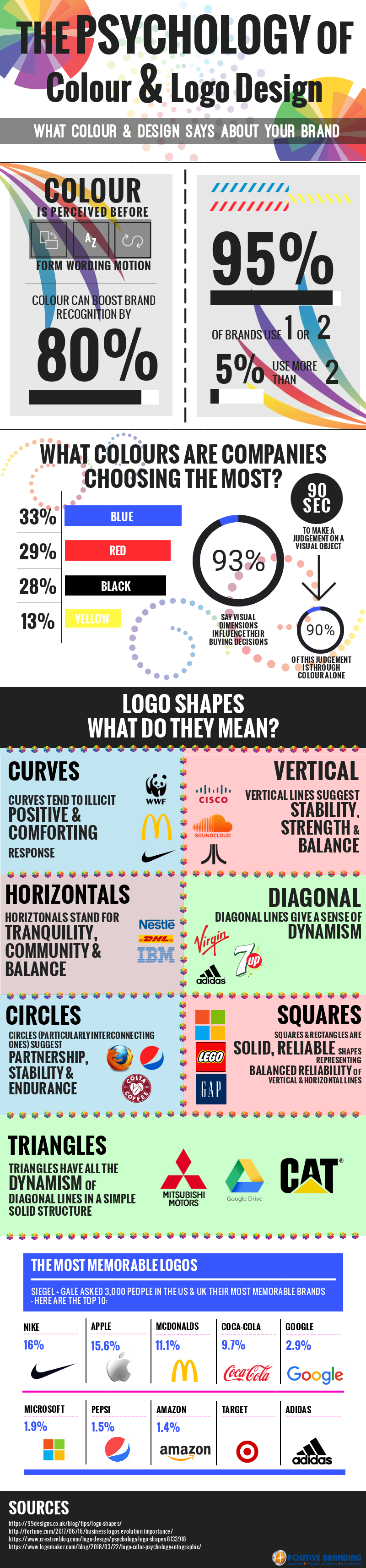 psychology of colour and logo design